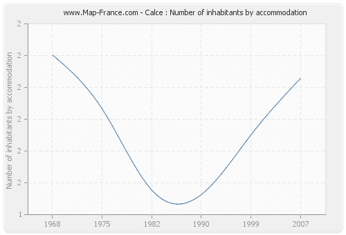 Calce : Number of inhabitants by accommodation