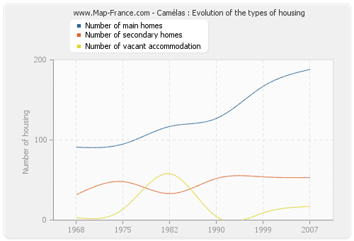 Camélas : Evolution of the types of housing