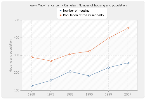 Camélas : Number of housing and population