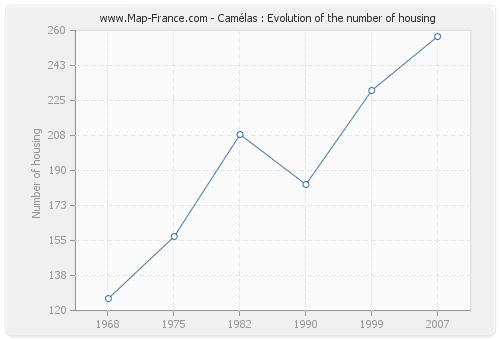 Camélas : Evolution of the number of housing