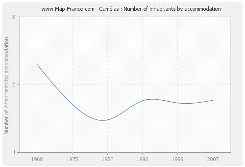 Camélas : Number of inhabitants by accommodation