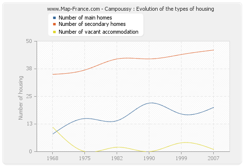Campoussy : Evolution of the types of housing