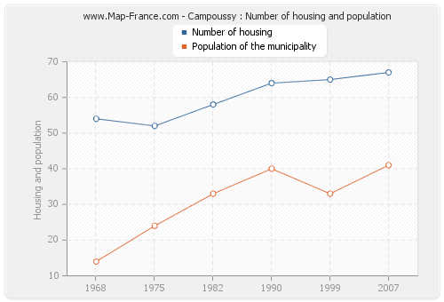 Campoussy : Number of housing and population