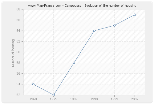 Campoussy : Evolution of the number of housing