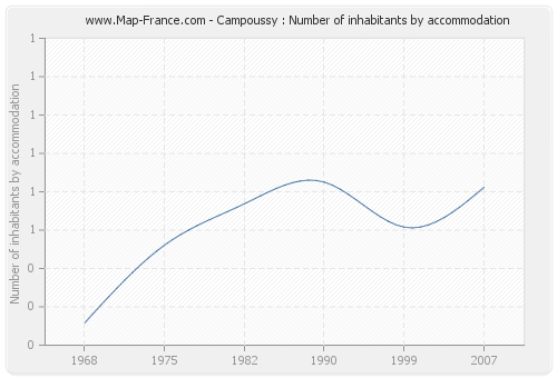 Campoussy : Number of inhabitants by accommodation