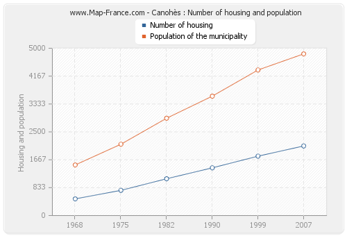 Canohès : Number of housing and population