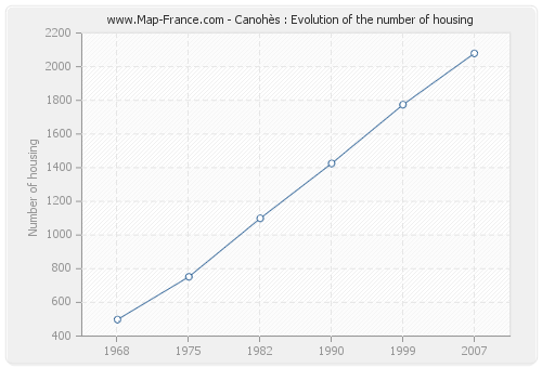 Canohès : Evolution of the number of housing