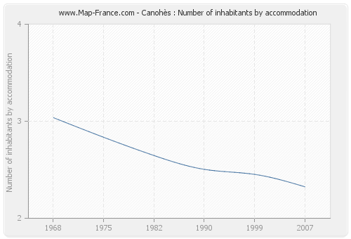 Canohès : Number of inhabitants by accommodation