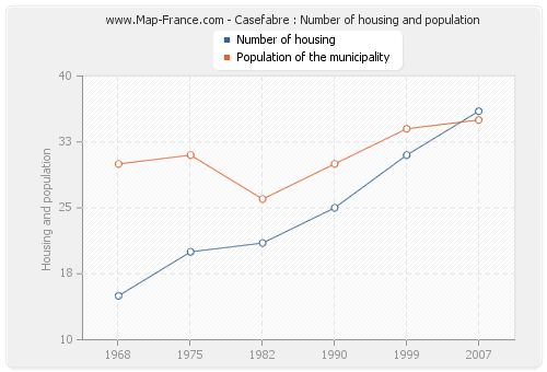 Casefabre : Number of housing and population