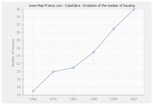 Casefabre : Evolution of the number of housing