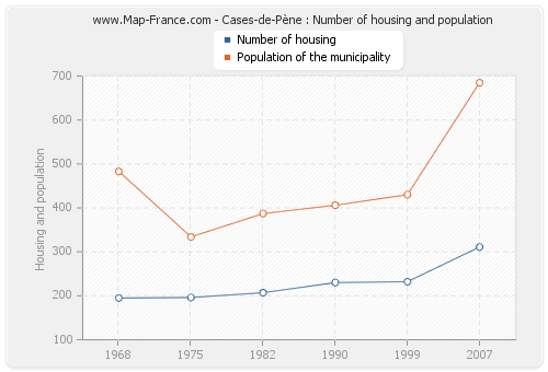 Cases-de-Pène : Number of housing and population