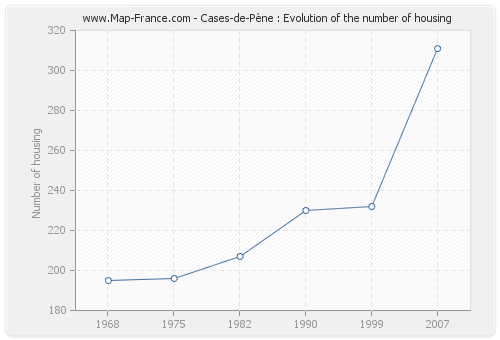 Cases-de-Pène : Evolution of the number of housing