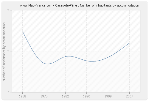 Cases-de-Pène : Number of inhabitants by accommodation
