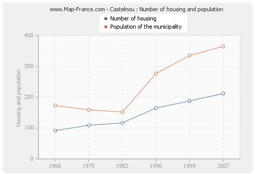 Castelnou : Number of housing and population
