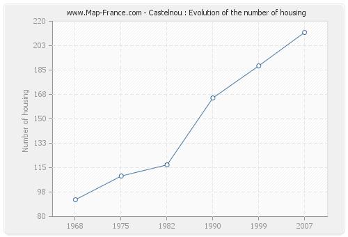 Castelnou : Evolution of the number of housing