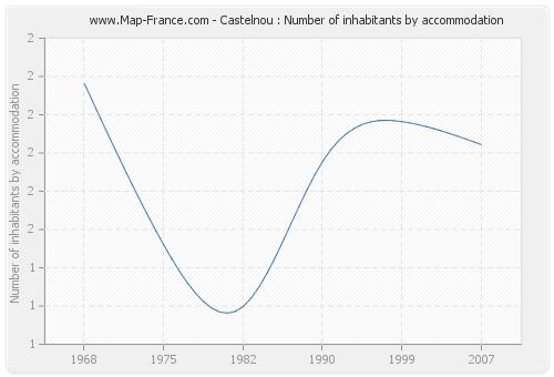 Castelnou : Number of inhabitants by accommodation