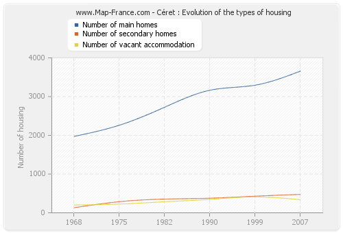 Céret : Evolution of the types of housing