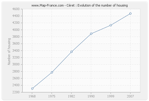 Céret : Evolution of the number of housing