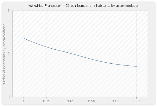 Céret : Number of inhabitants by accommodation