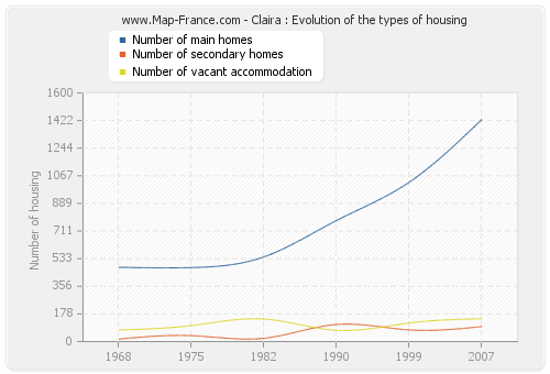Claira : Evolution of the types of housing