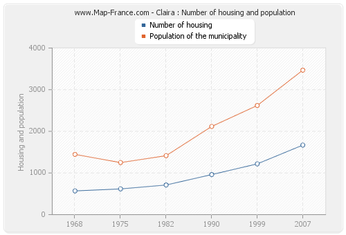 Claira : Number of housing and population