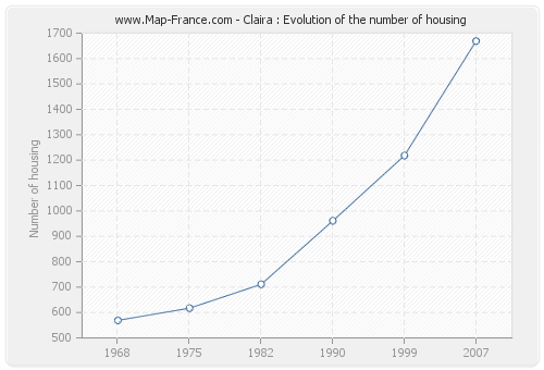 Claira : Evolution of the number of housing