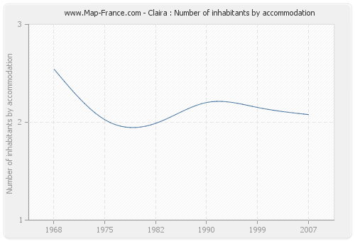 Claira : Number of inhabitants by accommodation