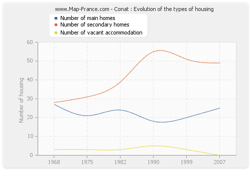 Conat : Evolution of the types of housing