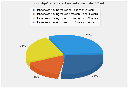 Household moving date of Conat