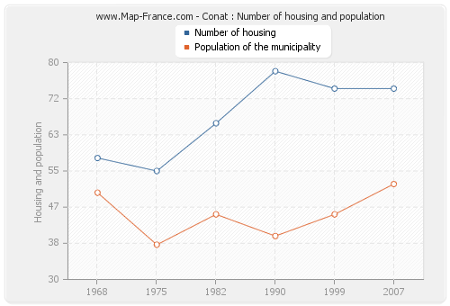 Conat : Number of housing and population