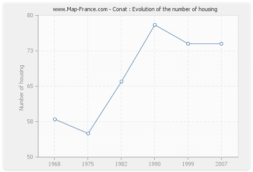 Conat : Evolution of the number of housing