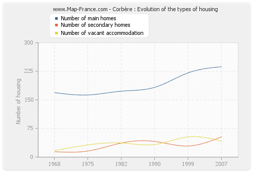 Corbère : Evolution of the types of housing