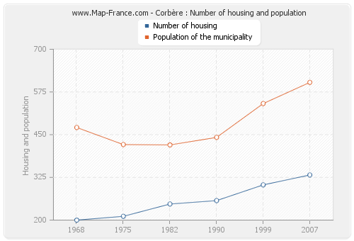 Corbère : Number of housing and population