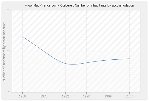 Corbère : Number of inhabitants by accommodation