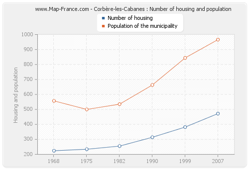 Corbère-les-Cabanes : Number of housing and population
