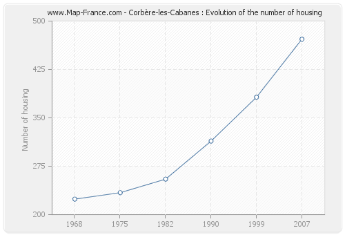 Corbère-les-Cabanes : Evolution of the number of housing