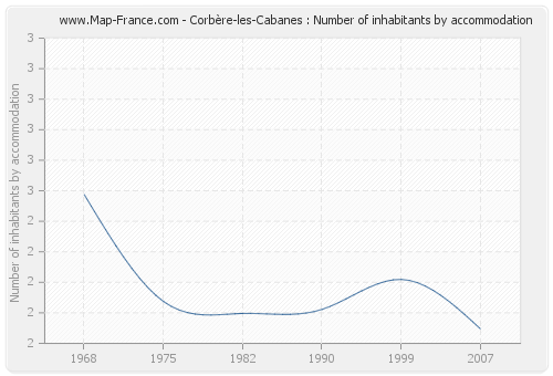 Corbère-les-Cabanes : Number of inhabitants by accommodation