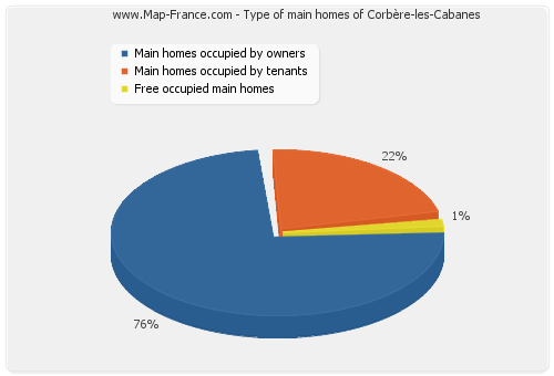 Type of main homes of Corbère-les-Cabanes