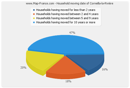 Household moving date of Corneilla-la-Rivière