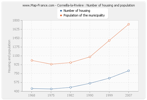 Corneilla-la-Rivière : Number of housing and population