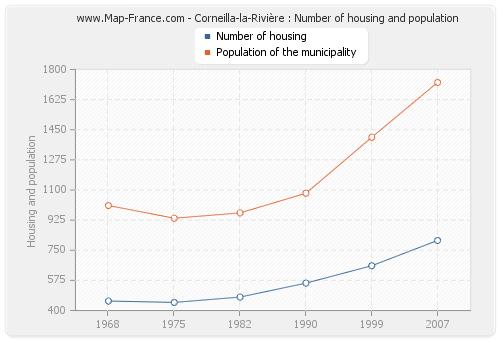 Corneilla-la-Rivière : Number of housing and population