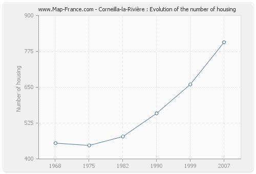 Corneilla-la-Rivière : Evolution of the number of housing