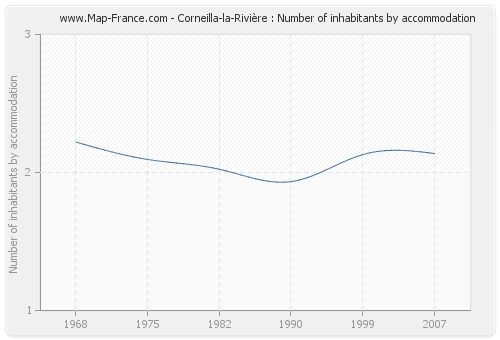 Corneilla-la-Rivière : Number of inhabitants by accommodation