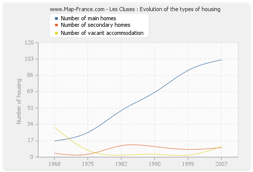 Les Cluses : Evolution of the types of housing