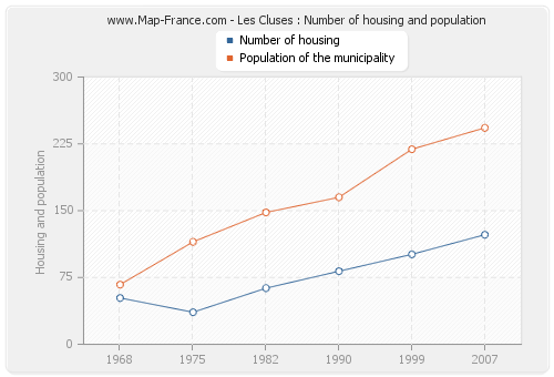 Les Cluses : Number of housing and population