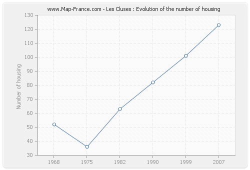 Les Cluses : Evolution of the number of housing