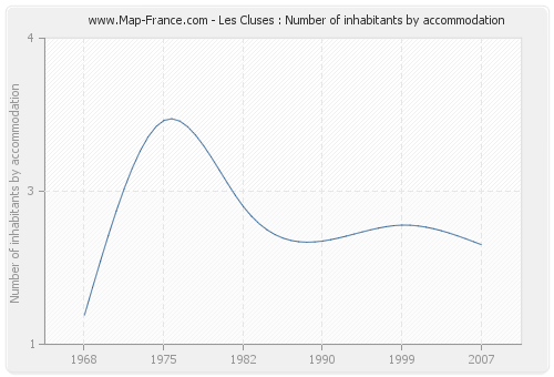 Les Cluses : Number of inhabitants by accommodation