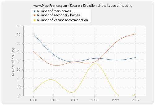 Escaro : Evolution of the types of housing