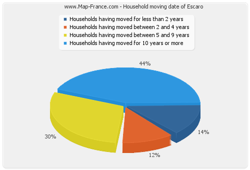 Household moving date of Escaro