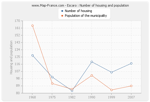 Escaro : Number of housing and population
